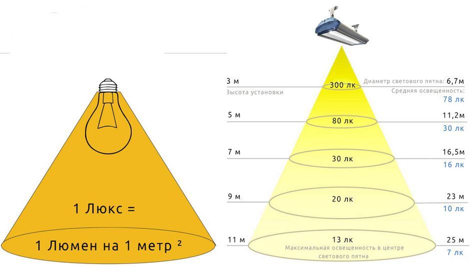 Формула расчета необходимого количества