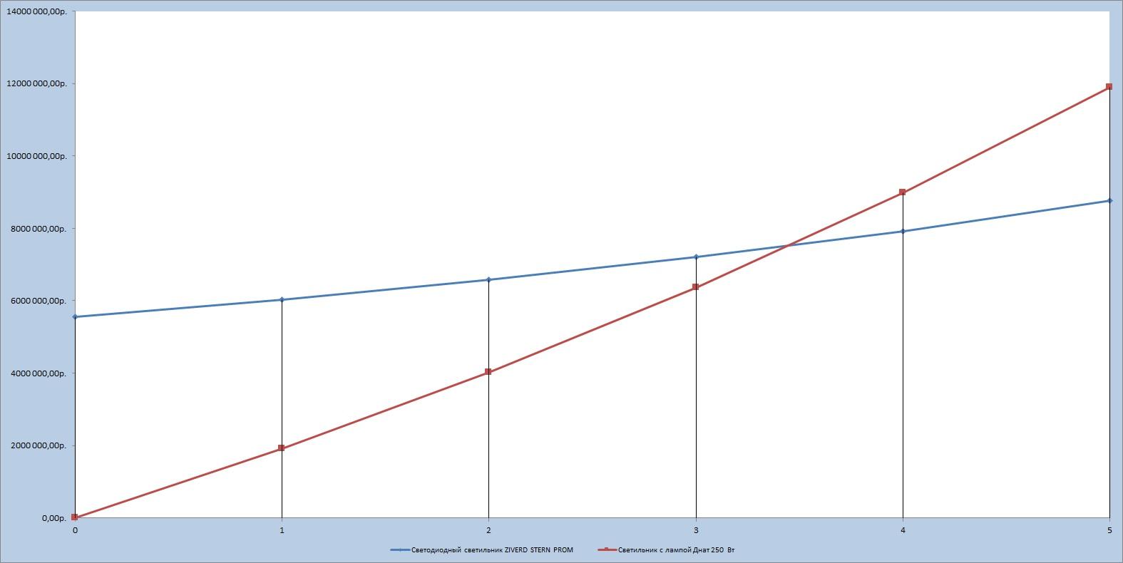 Таблица эффективности светильника STROM на складском помещении